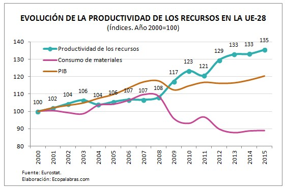 g_productividad