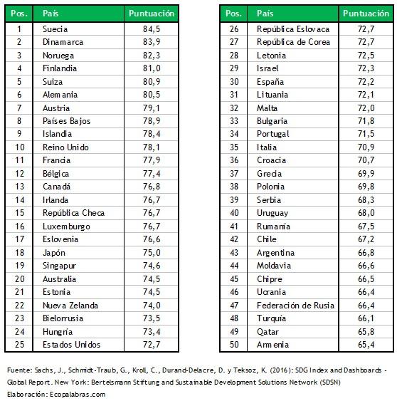indice-50-paises_mejor