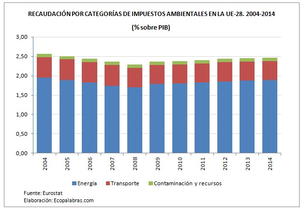 grafico-impuestos-ue_por-categorias-2004-14