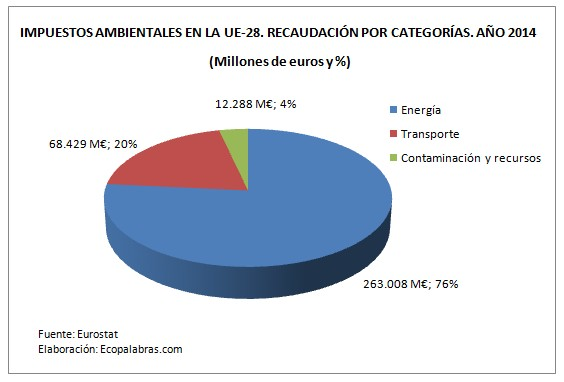 grafico-impuestos-ue_por-categorias-tarta