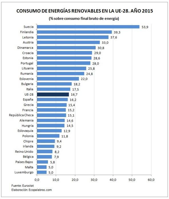 G. final_E. renov. países