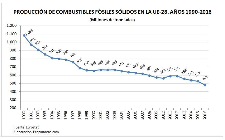 G._Producción carbón_UE_1990-2016