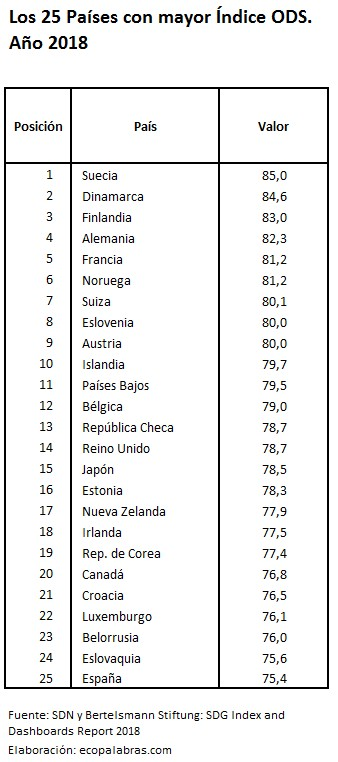 25 países mayor ODS