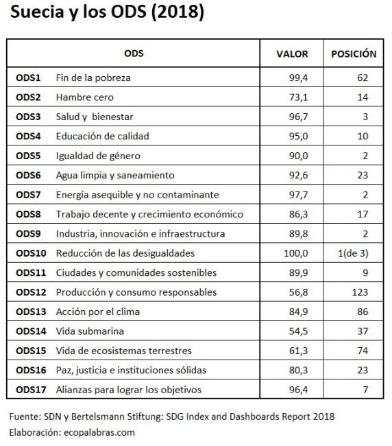 C_Suecia y los ODS