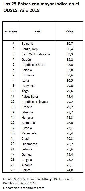 C_25 países más_ODS15