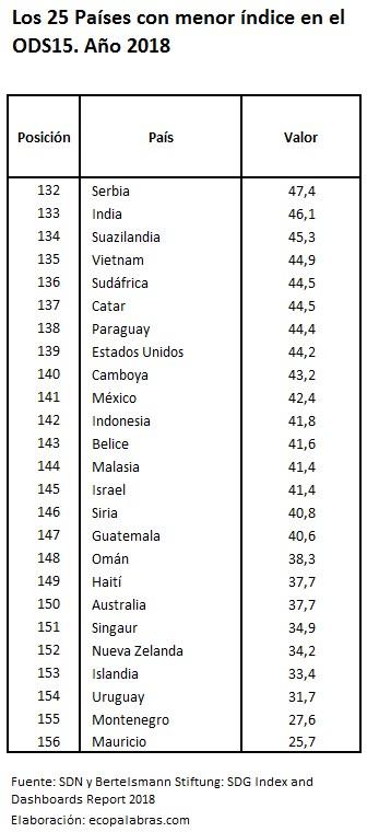C_25 países menos_ODS15