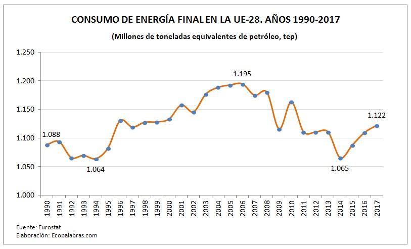 G_UE_Consumo Energía final