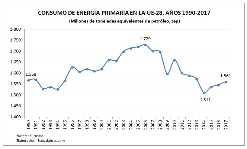 G_UE_Consumo Energía primaria