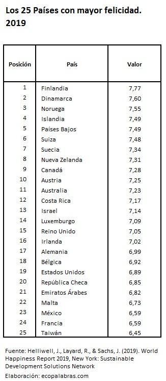 WHR2019_25 países más felices