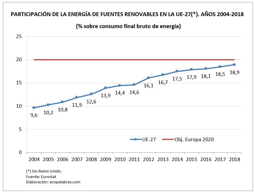 G_E. renovables_UE_2018