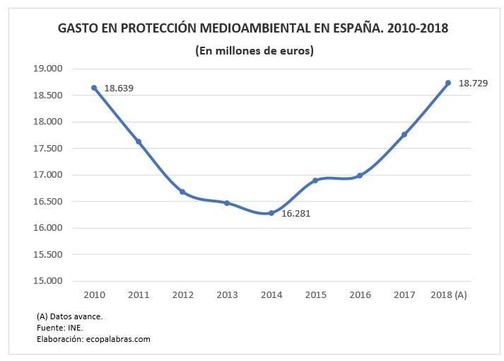 G_Gasto 2010-2018