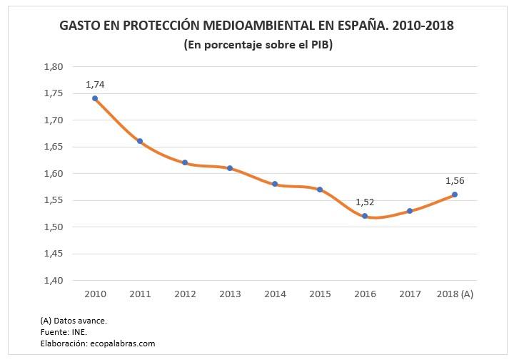 G_Gasto s. PIB_ 2010-2018