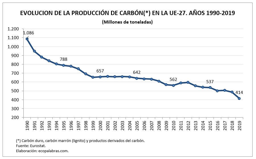 G_Carbón UE27_1990-2019