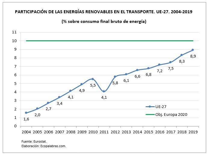 G_EERR Transporte UE27_2004_2019