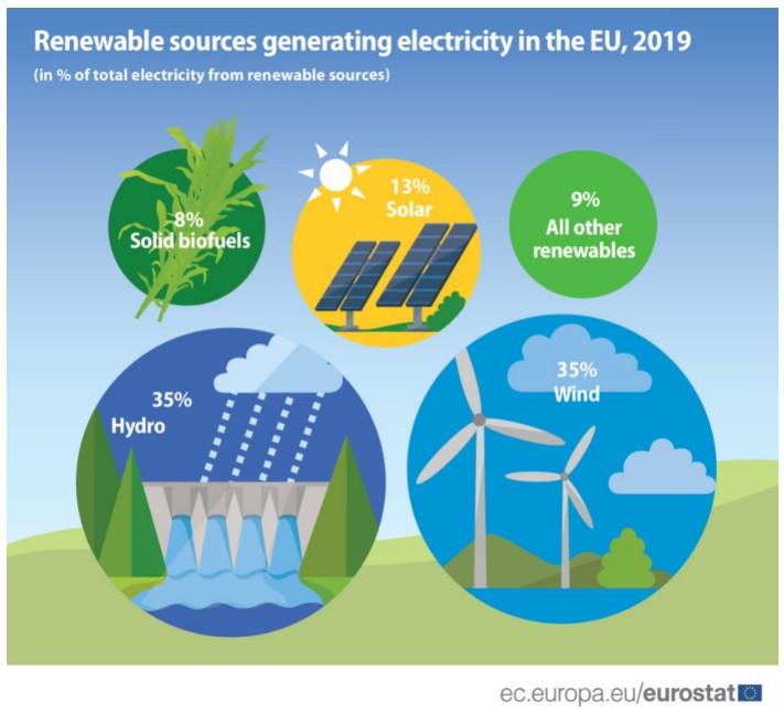 G_EE.RR. 2019_Electricidad_tipos