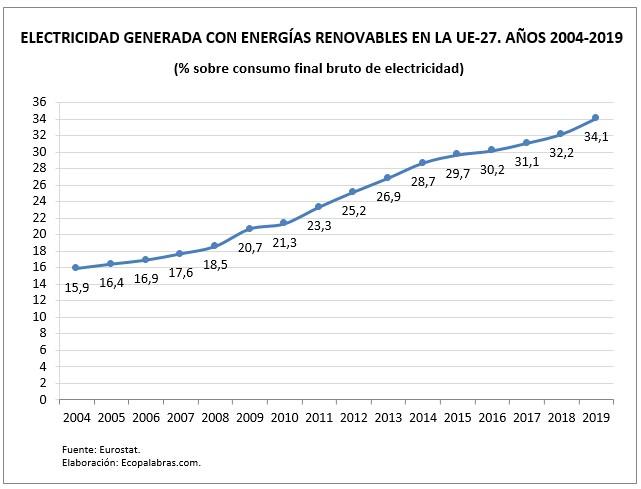 G_EE.RR_Electricidad_UE_2004-2019