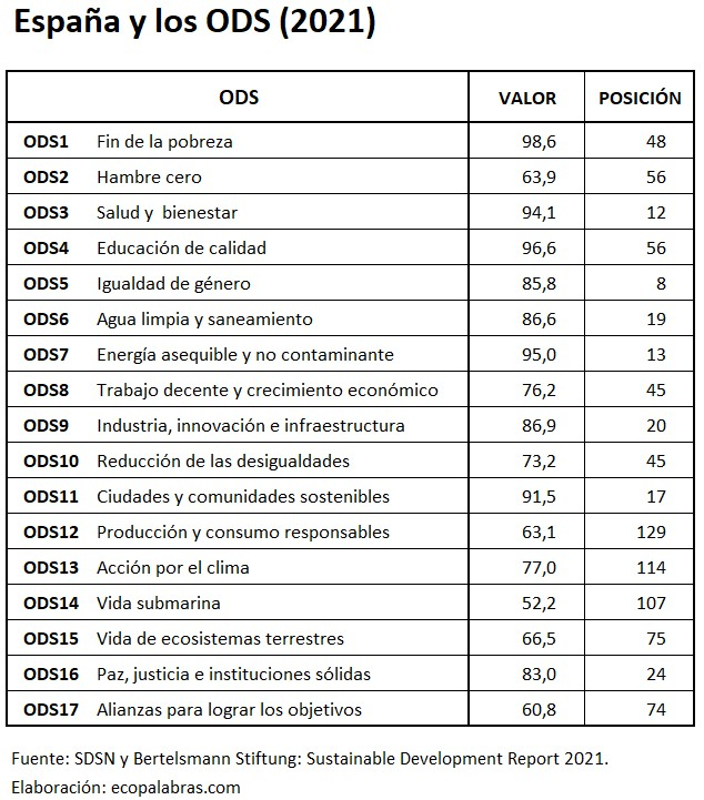 España_ODS_2021